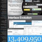 Histoire et chiffres de WordPress
