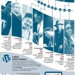 L'histoire de WordPress en images