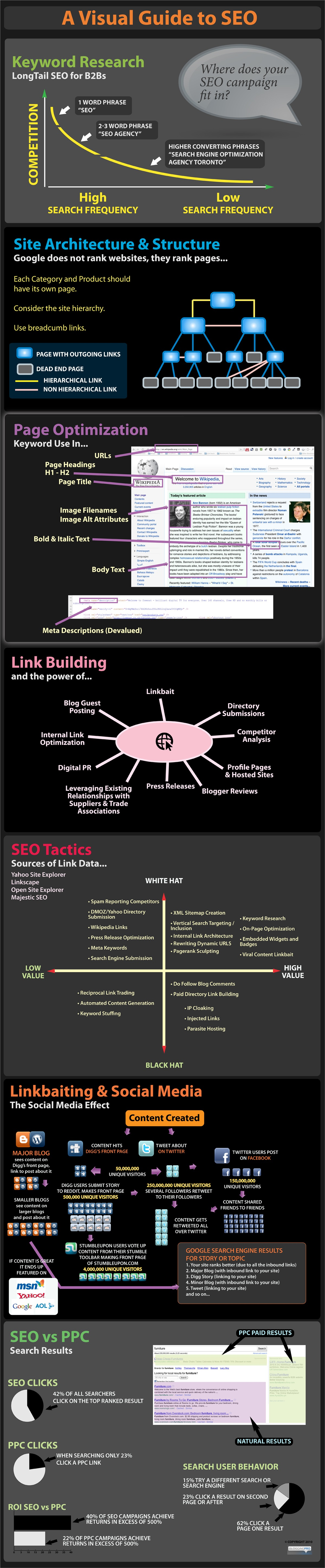 seoinfographicbpro