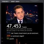 Analyse de la couverture Twitter de l'annonce de candidature de Sarkozy
