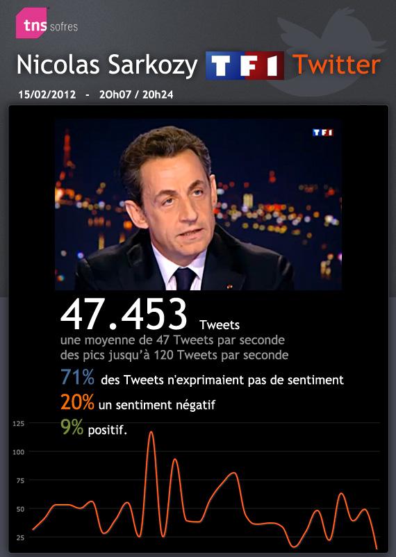 analyse-declaration-candidature-sarkozy-twitter
