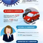 Quelques chiffres sur Aéroports de Paris (infographie)
