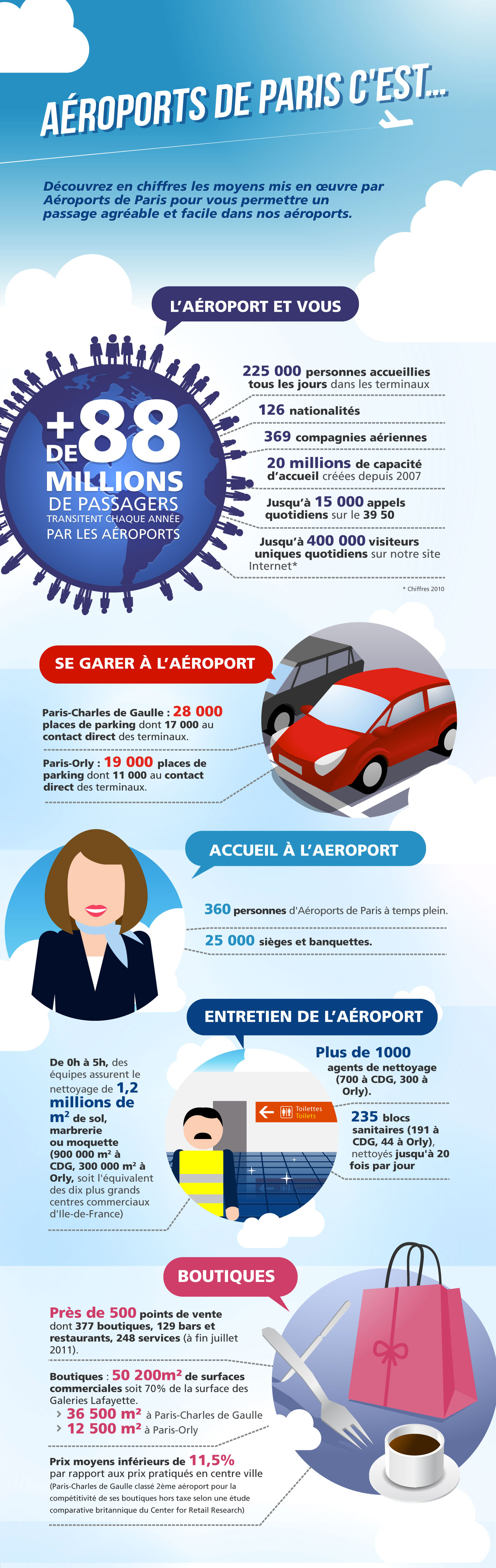 infographie-aeroport-de-paris0