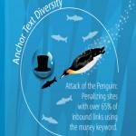 Les changements de Google Penguin (infographie)