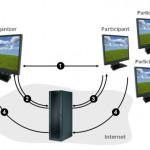 Mikogo, un logiciel de partage d'écran