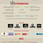 Joomla VS WordPress (infographie)